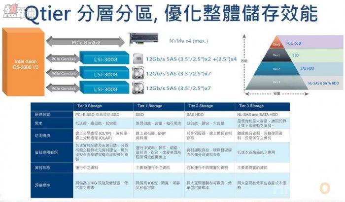 QNAP Double Server System Qtier Auto-tiering