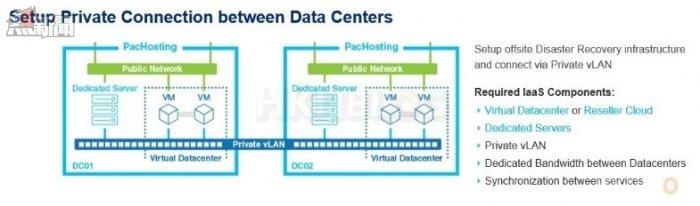 Virtual_Datacenter_20151101_04