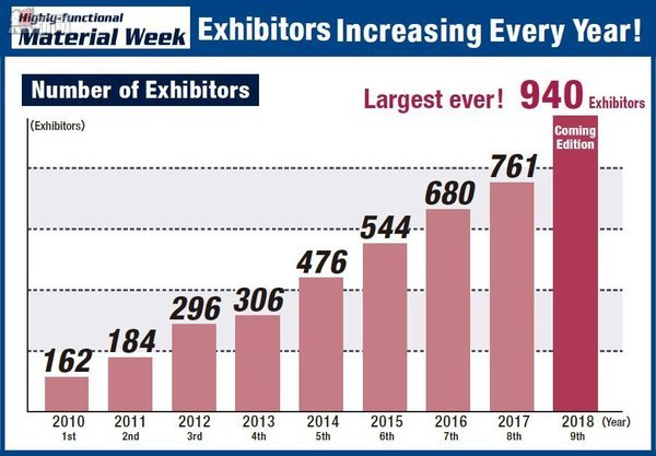 Exhibitors Number