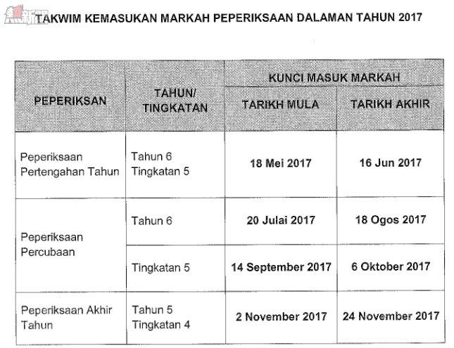 Tarikh Kemasukan Markah Peperiksaan Saps 2017 Yes Pick